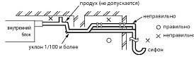 Дренажный трубопровод